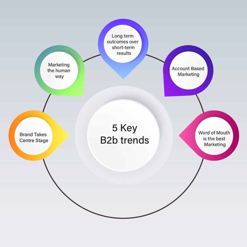 B2B Trends for 2021
